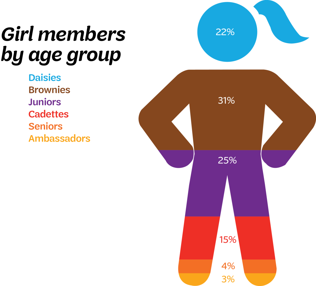 Girl Members by Age Group 2016
